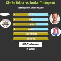 Clarke Odour vs Jordan Thompson h2h player stats