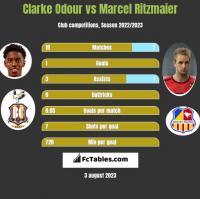 Clarke Odour vs Marcel Ritzmaier h2h player stats