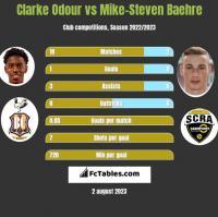 Clarke Odour vs Mike-Steven Baehre h2h player stats