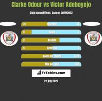 Clarke Odour vs Victor Adeboyejo h2h player stats