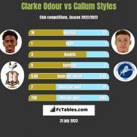Clarke Odour vs Callum Styles h2h player stats