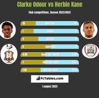 Clarke Odour vs Herbie Kane h2h player stats