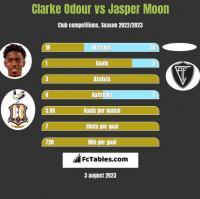 Clarke Odour vs Jasper Moon h2h player stats