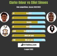 Clarke Odour vs Elliot Simoes h2h player stats