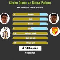 Clarke Odour vs Romal Palmer h2h player stats