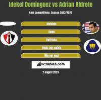 Idekel Dominguez vs Adrian Aldrete h2h player stats