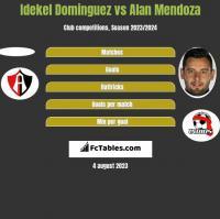 Idekel Dominguez vs Alan Mendoza h2h player stats