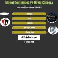 Idekel Dominguez vs David Cabrera h2h player stats
