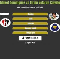 Idekel Dominguez vs Efrain Velarde Calvillo h2h player stats