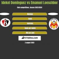 Idekel Dominguez vs Emanuel Loeschbor h2h player stats