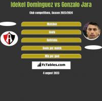 Idekel Dominguez vs Gonzalo Jara h2h player stats