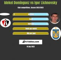 Idekel Dominguez vs Igor Lichnovsky h2h player stats