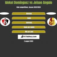 Idekel Dominguez vs Jeison Angulo h2h player stats