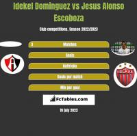 Idekel Dominguez vs Jesus Alonso Escoboza h2h player stats