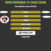 Idekel Dominguez vs Jesus Zavala h2h player stats