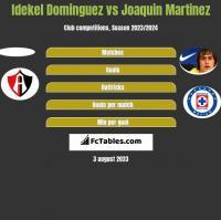 Idekel Dominguez vs Joaquin Martinez h2h player stats