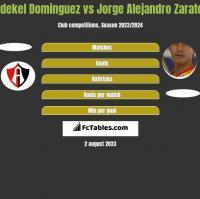 Idekel Dominguez vs Jorge Alejandro Zarate h2h player stats