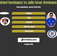 Idekel Dominguez vs Julio Cesar Dominguez h2h player stats