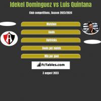 Idekel Dominguez vs Luis Quintana h2h player stats