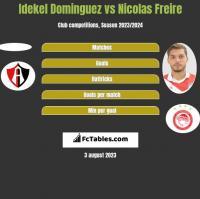 Idekel Dominguez vs Nicolas Freire h2h player stats