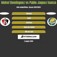 Idekel Dominguez vs Pablo Jaquez Isunza h2h player stats