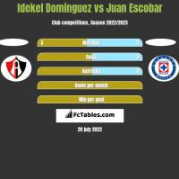 Idekel Dominguez vs Juan Escobar h2h player stats
