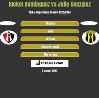 Idekel Dominguez vs Julio Gonzalez h2h player stats