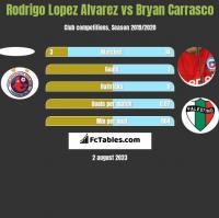 Rodrigo Lopez Alvarez vs Bryan Carrasco h2h player stats