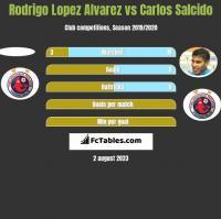 Rodrigo Lopez Alvarez vs Carlos Salcido h2h player stats
