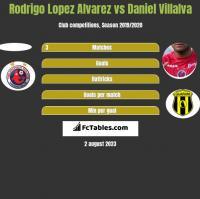Rodrigo Lopez Alvarez vs Daniel Villalva h2h player stats