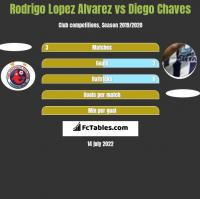 Rodrigo Lopez Alvarez vs Diego Chaves h2h player stats