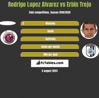 Rodrigo Lopez Alvarez vs Erbin Trejo h2h player stats