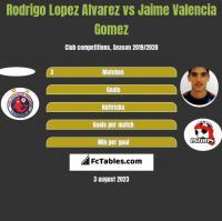 Rodrigo Lopez Alvarez vs Jaime Valencia Gomez h2h player stats