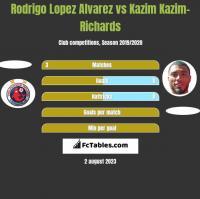 Rodrigo Lopez Alvarez vs Kazim Kazim-Richards h2h player stats