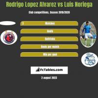 Rodrigo Lopez Alvarez vs Luis Noriega h2h player stats