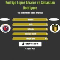 Rodrigo Lopez Alvarez vs Sebastian Rodriguez h2h player stats
