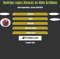Rodrigo Lopez Alvarez vs Aldo Arellano h2h player stats