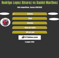 Rodrigo Lopez Alvarez vs Daniel Martinez h2h player stats