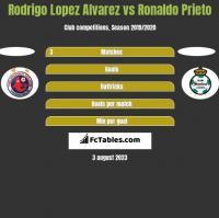 Rodrigo Lopez Alvarez vs Ronaldo Prieto h2h player stats