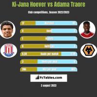 Ki-Jana Hoever vs Adama Traore h2h player stats