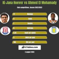 Ki-Jana Hoever vs Ahmed El Mohamady h2h player stats