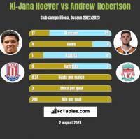 Ki-Jana Hoever vs Andrew Robertson h2h player stats