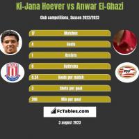 Ki-Jana Hoever vs Anwar El-Ghazi h2h player stats