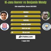 Ki-Jana Hoever vs Benjamin Mendy h2h player stats