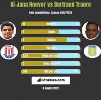 Ki-Jana Hoever vs Bertrand Traore h2h player stats