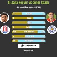 Ki-Jana Hoever vs Conor Coady h2h player stats