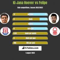 Ki-Jana Hoever vs Felipe h2h player stats