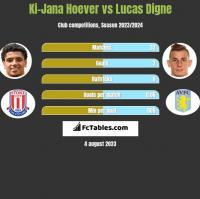 Ki-Jana Hoever vs Lucas Digne h2h player stats