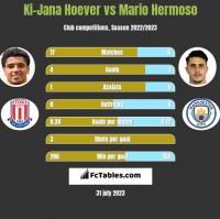Ki-Jana Hoever vs Mario Hermoso h2h player stats
