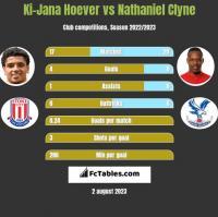 Ki-Jana Hoever vs Nathaniel Clyne h2h player stats